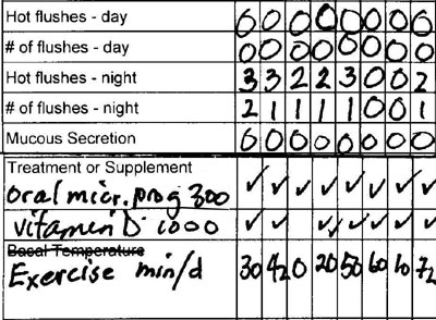 Perimenopause Diary showing decreasing hot flushes with oral micronized progesterone therapy